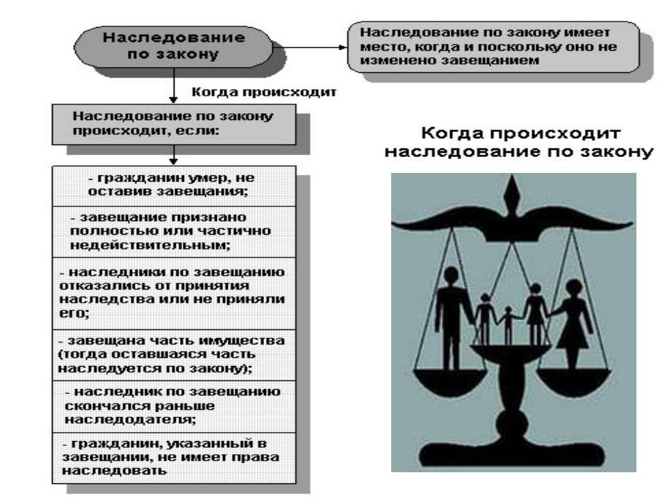 Как вступить в наследство по закону и по завещанию